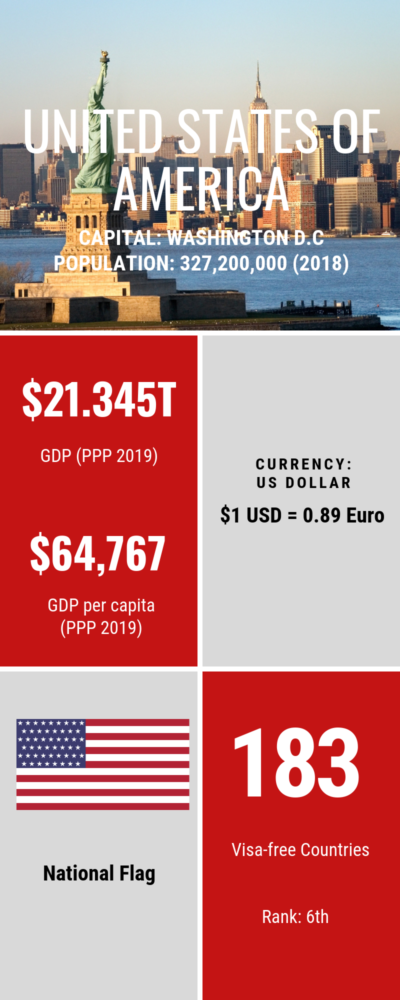 USA Numbers Infographic